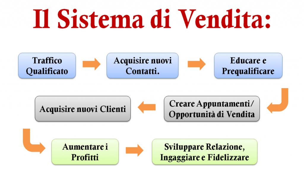 Schema del Sistema di Vendita