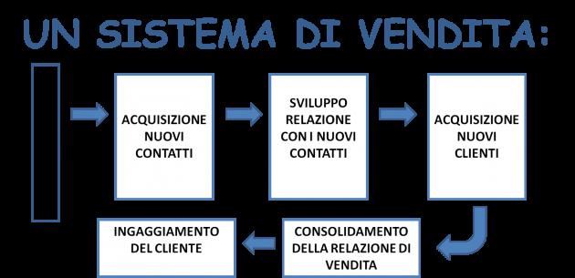 [VIDEO]: Come creare un Sistema di Vendita (che funzioni in Italia).